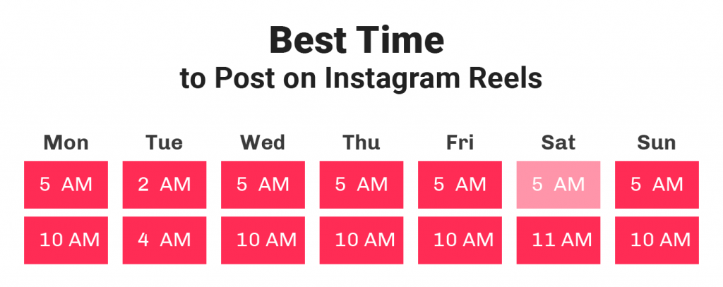Best Time To Post Instagram Reels and Why It Matters